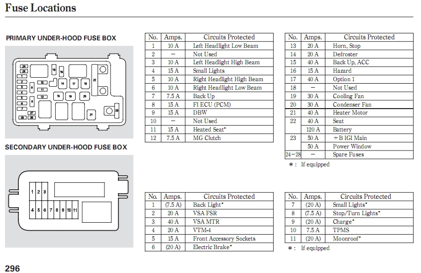 2006 honda crv interior fuse box diagram 2006 honda cr v cigarette with 2005 honda cr v fuse box diagram 2003 acura mdx fuse box wiring diagram shrutiradio 2003 acura tl fuse box diagram at soozxer.org