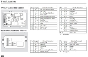 2005 Honda Cr V Fuse Box Diagram | Fuse Box And Wiring Diagram