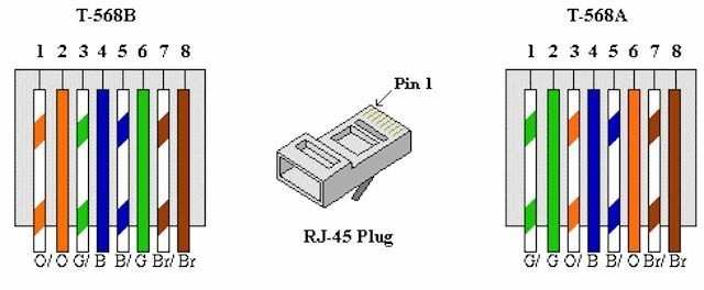 amazing cat6 colour code contemporary - images for wiring diagram, Wiring diagram