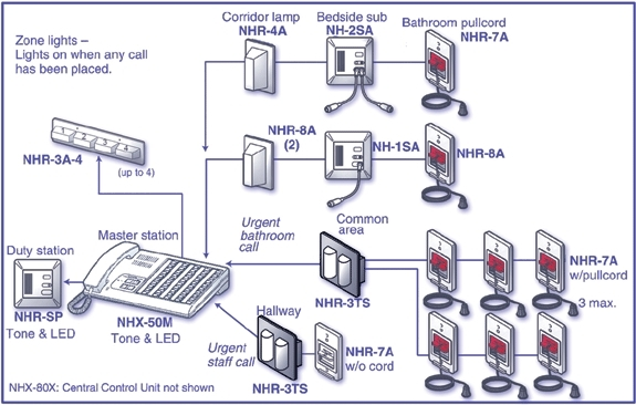 dukane nurse call wiring diagram procare 2000 dukane nurse call pertaining to dukane nurse call wiring diagram?resize\\\\\\\=575%2C366\\\\\\\&ssl\\\\\\\=1 model wiring diagram intercom dukane 13a142b mitsubishi wiring Basic Electrical Wiring Diagrams at fashall.co