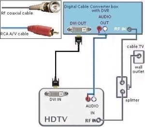 Hdmi To Rca Cable Wiring Diagram | Fuse Box And Wiring Diagram