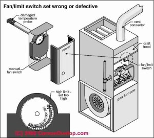 Honeywell Fan Limit Switch Wiring Diagram | Fuse Box And