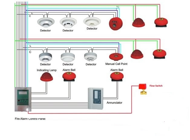 mains powered smoke alarm wiring diagram on mains images free in mains powered smoke alarm wiring diagram?resize\\\\\\\=628%2C462\\\\\\\&ssl\\\\\\\=1 mains wiring diagram household circuit diagram \u2022 free wiring how to wire mains downlights diagram at soozxer.org