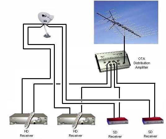 multiple directv receivers hook up high def forum your high regarding direct tv wiring diagram?resize\=536%2C448\&ssl\=1 diagrams 7931122 directv swm 8 wiring diagrams directv swm directv swm 8 wiring diagrams at edmiracle.co