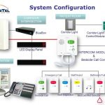 nurse call system wiring diagram best wiring diagram 2017 pertaining to dukane nurse call wiring diagram 150x150?resize=150%2C150&ssl=1 dukane nurse call wiring diagram the best wiring diagram 2017 sas nurse call installation manual at fashall.co