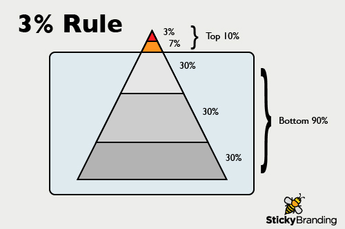 3% Rule: How to manage demand generation