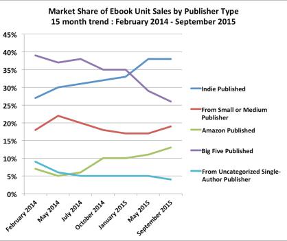 2015-aug-trend-units