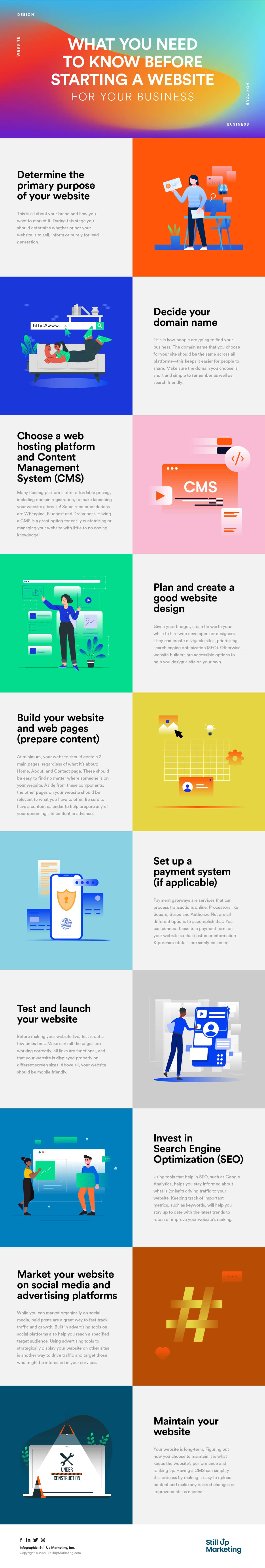 10 Things Before Starting a Website Infographics