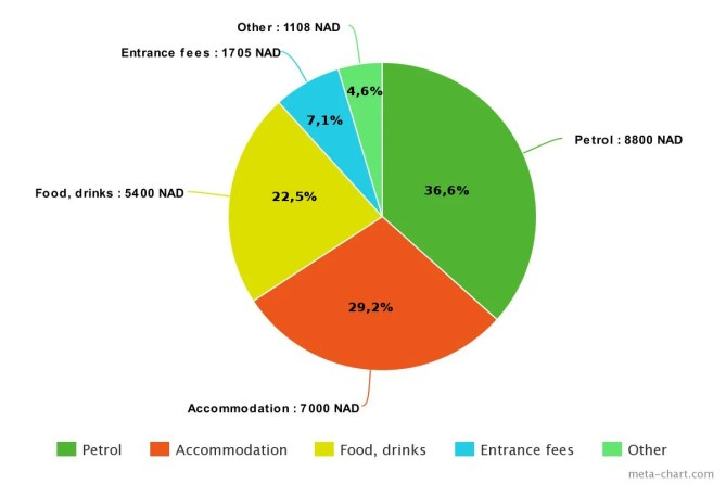 Pie bar of 30 days budget for Namibia road trip