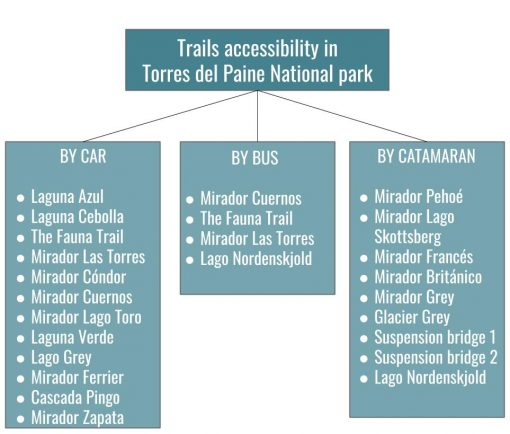 Diagram with all the day hikes in Torres del Paine and transportation