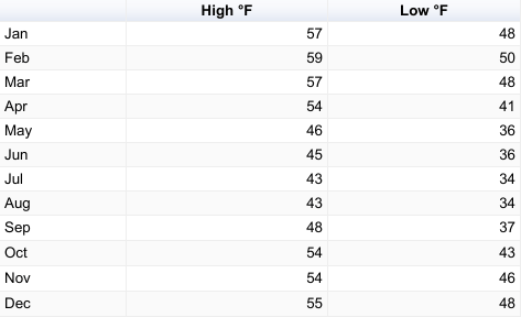 A table with average temperatures in Torres del Paine in °F