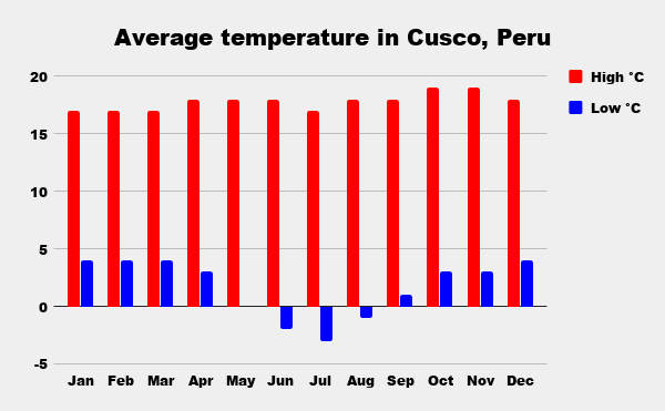 Average high and low temperature over a year in Cusco, Peru