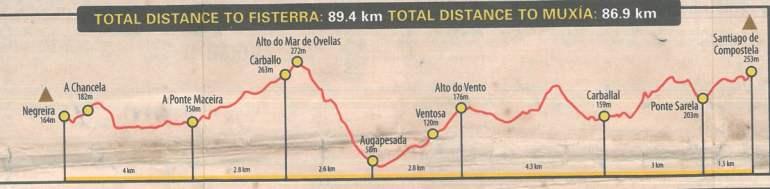 Camino Finisterre - stage 1 Santiago de Compostela - Negreira, altitude profile