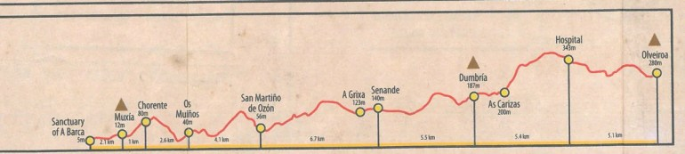 Camino Finisterre - stage 3 Olveiroa - Muxia, altitude profile