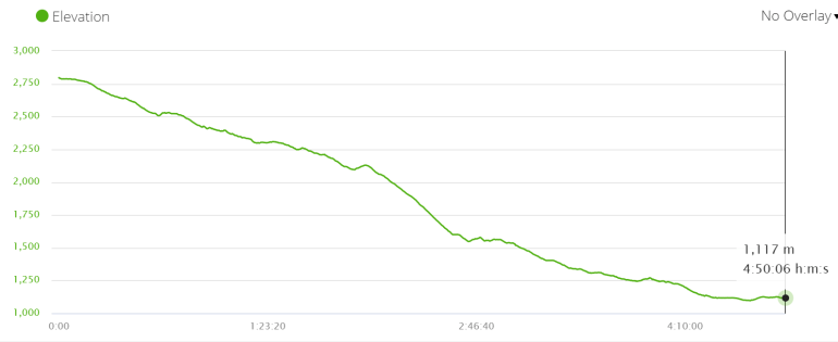 Elevation profile of the walk from Ghorepani to Nayapul