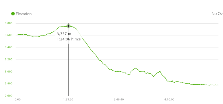 Elevation profile walk from Muktinath to Jomsom through Lubra