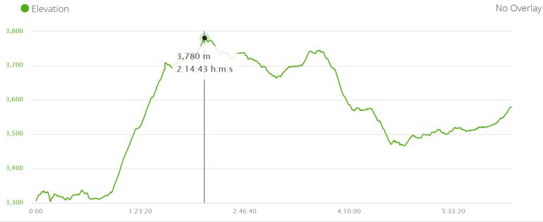 Elevation profile Upper Pisang - Ghyaru - Manang. Annapurna circuit trek