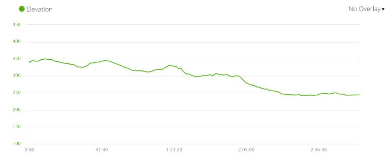 Day 9 elevation profile, Via de la Plata