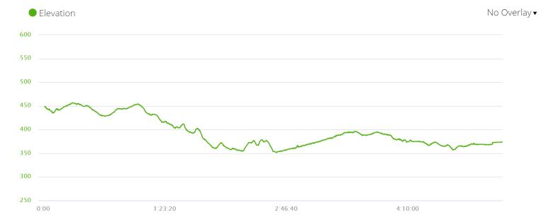 Day 6 elevation profile, Camino de Santiago