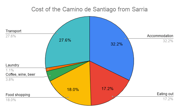 Budget breakdown for the last 100km on the Camino de Santiago from Sarria
