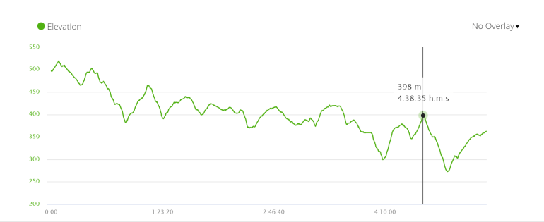 Elevation profile of Day 3 on the Camino from Sarria. Walk from Palas de Rei to Arzúa