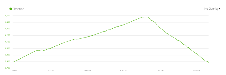 Elevation profile of the ascent to Kyanjin Ri peak