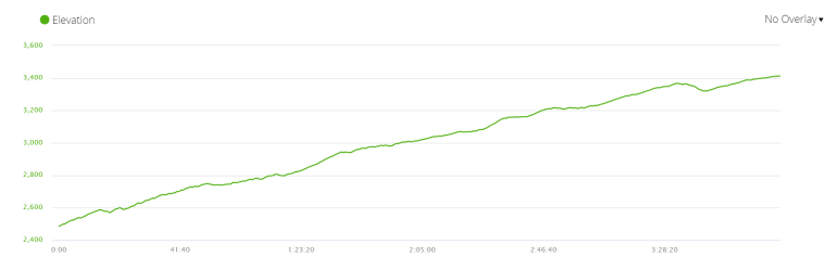 Elevation profile of the second day of the Langtang trek