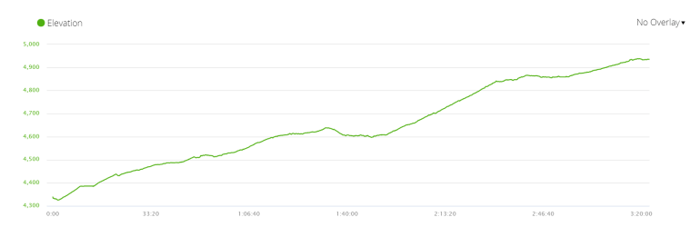Elevation profile of day 7 of Everest Base Camp trek