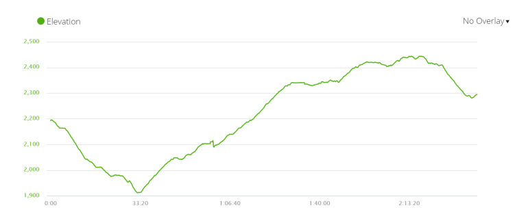 Elevation profile of day 3 of the 7-day itinerary