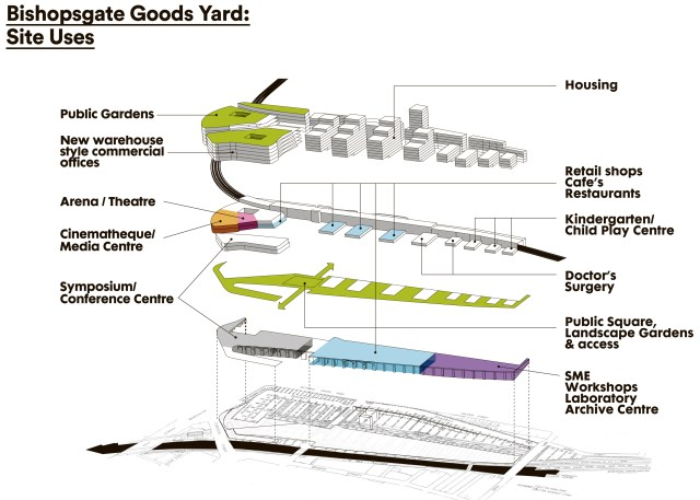 Goods Yard site uses