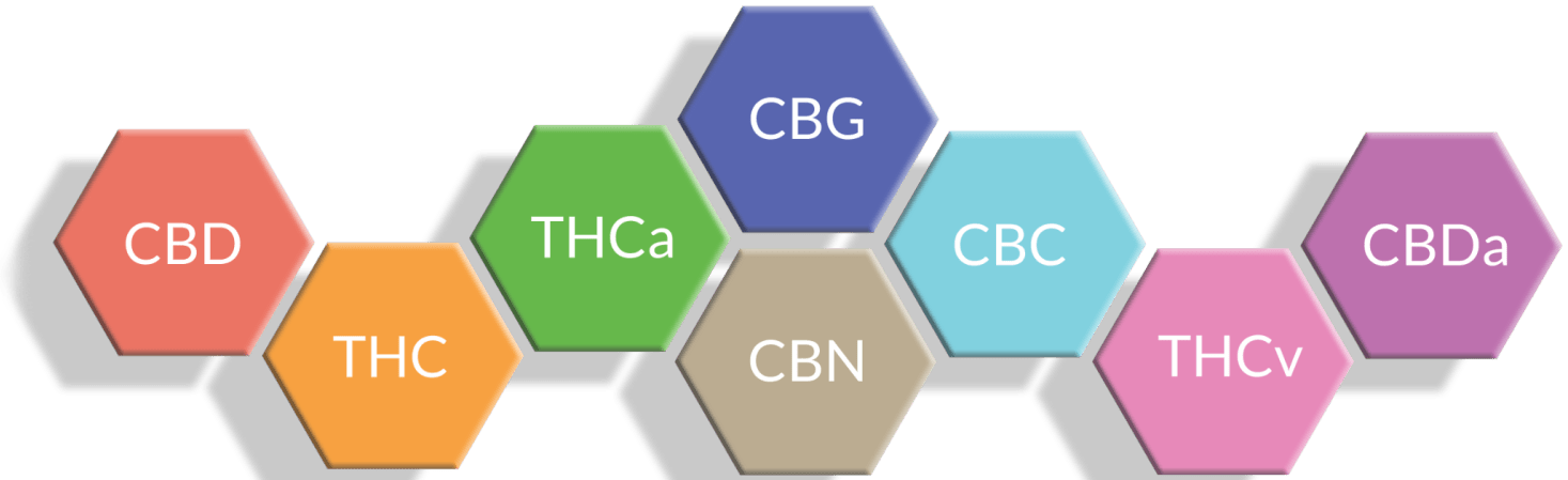 CBD molecules