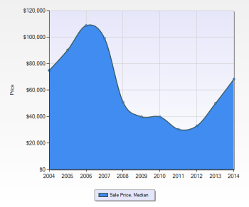 Ferguson Home Prices - 10 Year Chart