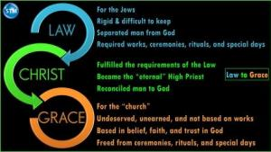 Graphic of the transition for the law to grace bible study