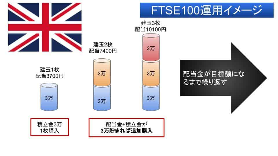 FTSE100 配当 運用方法
