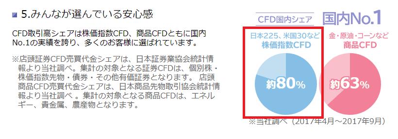 GMOクリック証券 株価指数CFD