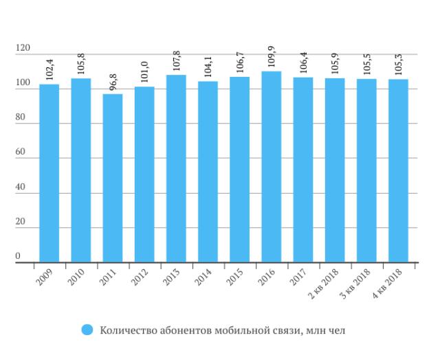 МТС количество абонентов 2018