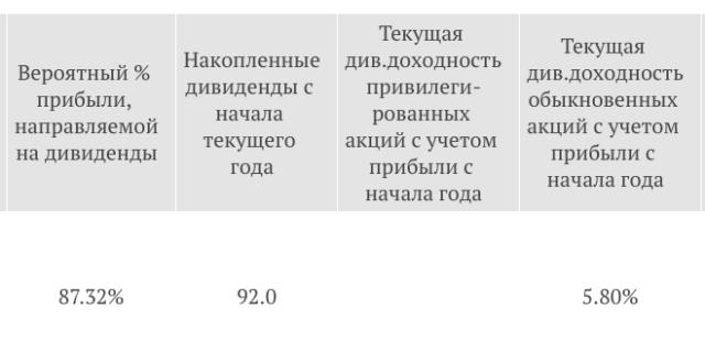 X5 дивиденды за 2018 год
