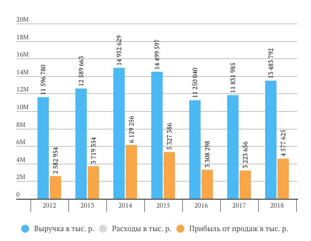 Саратовский НПЗ выручка за 2018 год РСБУ