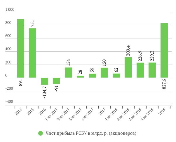 Прибыль Сургутнефтегаза РСБУ за 2018 год