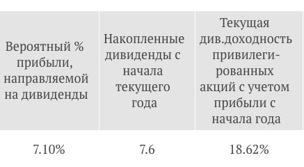 Дивиденды Сургутнефтегаза за 2018 год