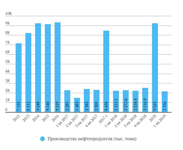 Татнефть производство нефтепродуктов в 1 квартале 2019 год