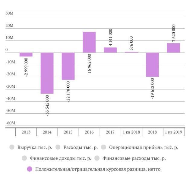 Фосагро анализ отчета за 1 квартал 2019 года МСФО