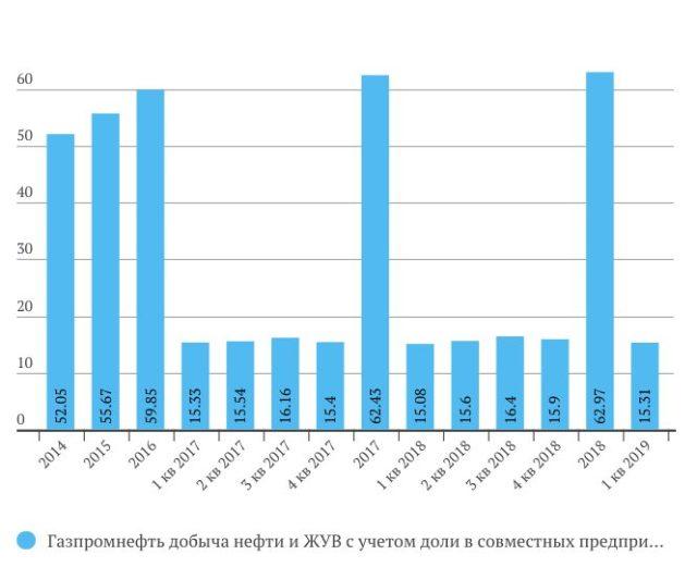 Операционные показателиГазпром нефти за 1 кв. 2019