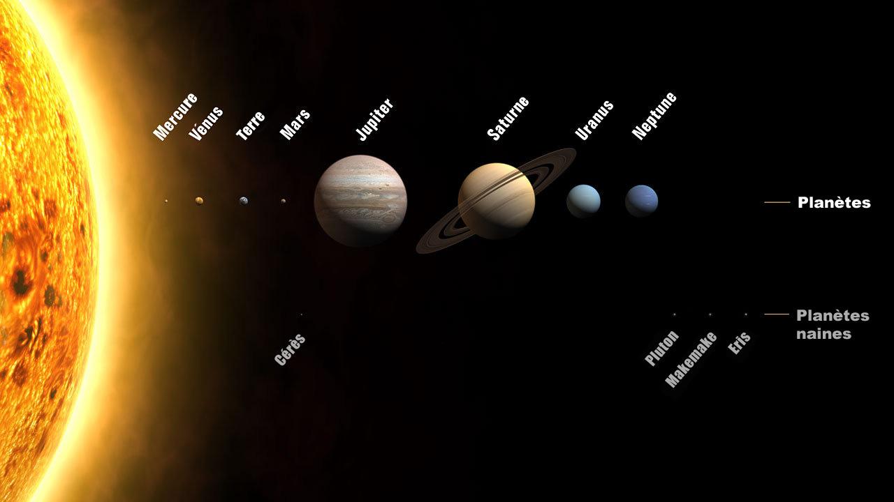 Planètes et planètes naines du Système solaire (Les tailles sont à l'échelle mais les distances sont extrêmement compressées) - Système solaire - Wikimini