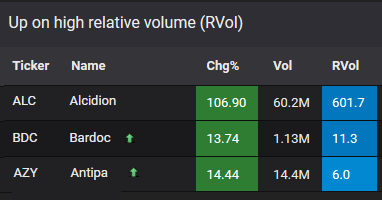 Jul 1 - Gainers with high RVol in the opening hour  $FAM $MDR $HAS $QHL $ISD $BC... 1