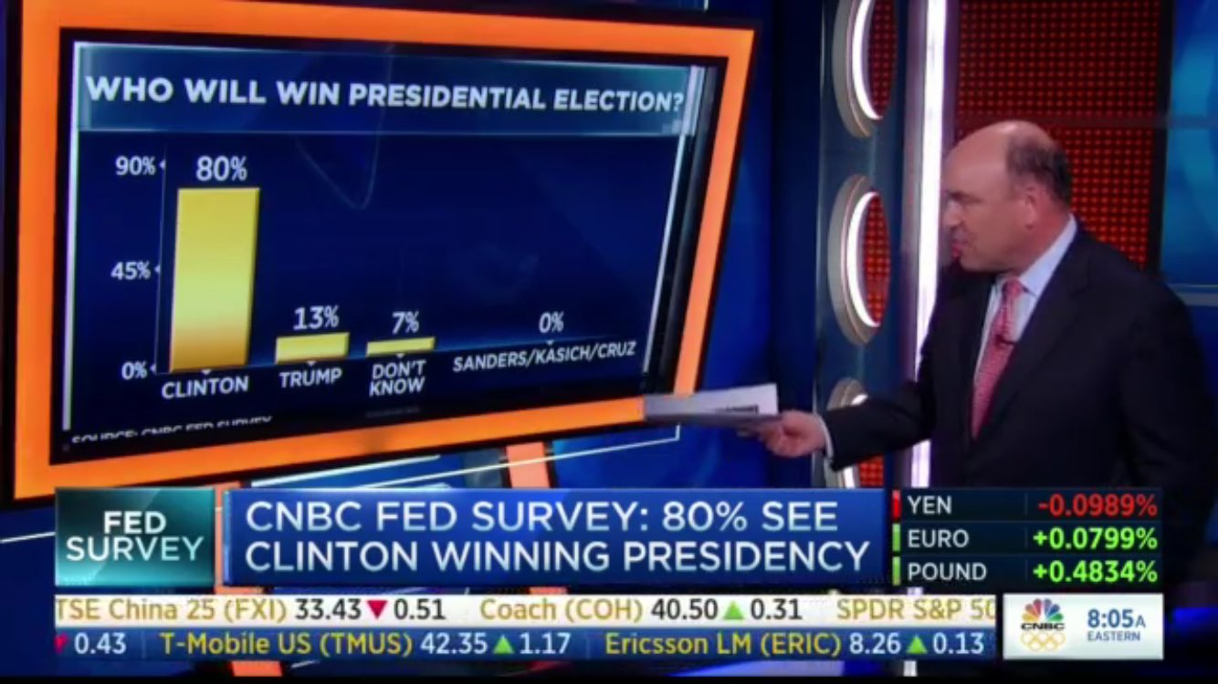 cnbc-election-survey