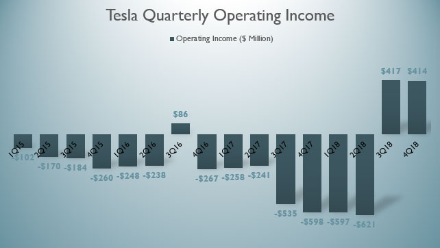 Are Tesla Operating Expenses and Revenue Growing At The ...