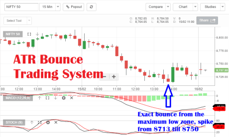 Bounce Trading System