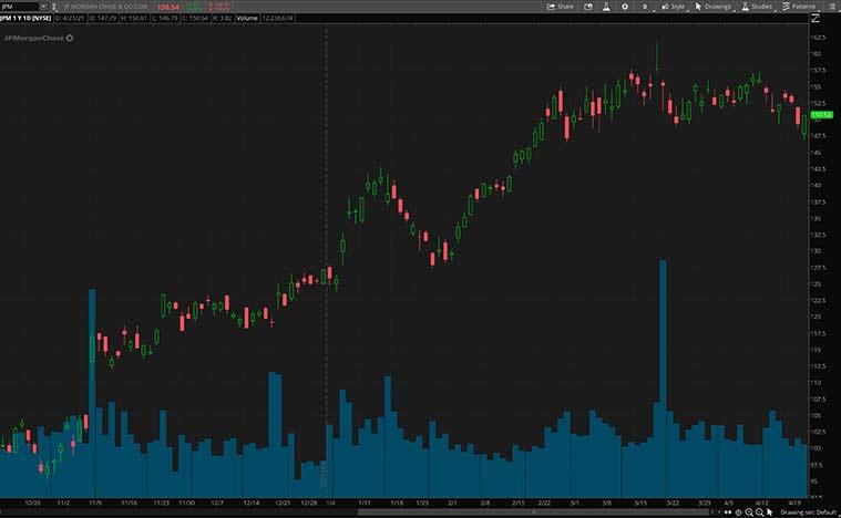 best fintech stocks (JPM stock)