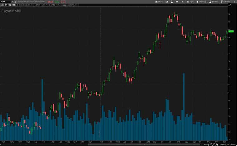top dividend stocks to buy (XOM stock)